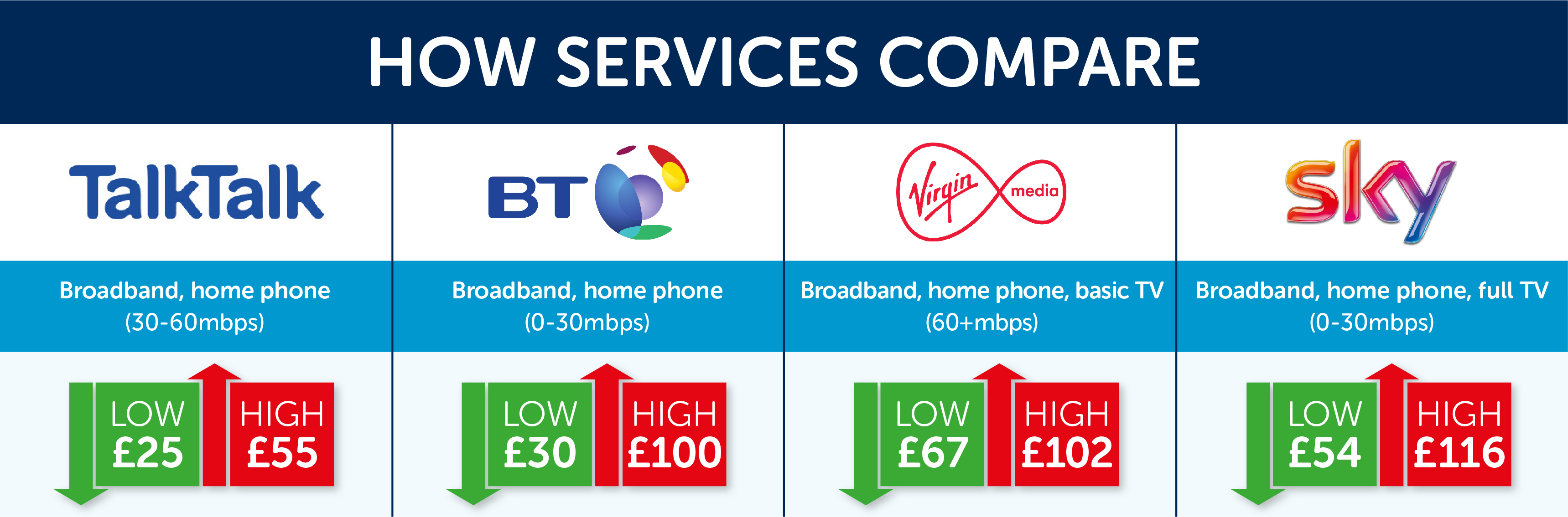 Table demonstrating broadband, and home phone price comparisons and disparities for TalkTalk and BT. Also showing disparities for broadband, home phone, and TV packages with Virgin Media and Sky.