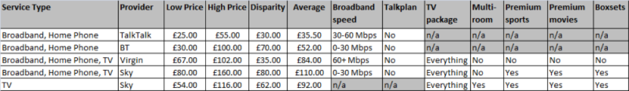 Data shows the price disparities on various broadband, phone and TV categories (Source: ismybillfair.com)