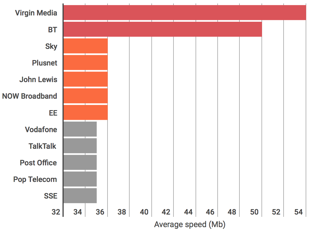 Broadband 'average' speeds revealed: see which providers