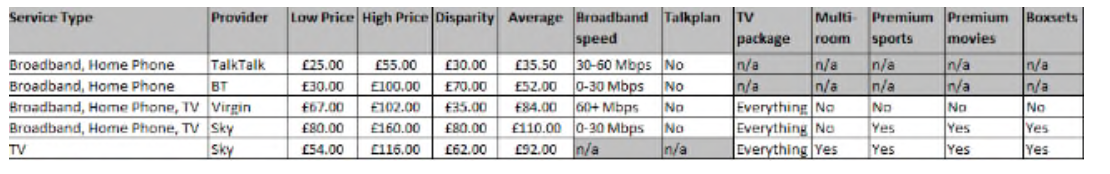 Some examples of the difference in cost of broadband and TV packages CREDIT: ISMYBILLFAIR.COM
